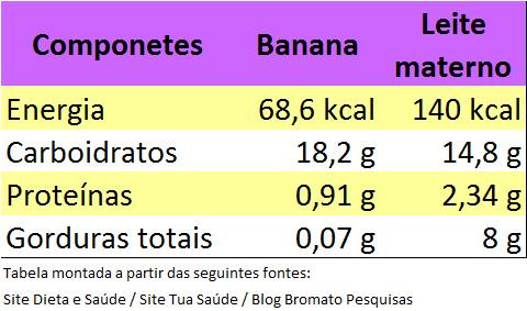 tabela banana leite materno